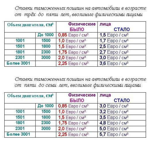 Таблица цен растаможки авто